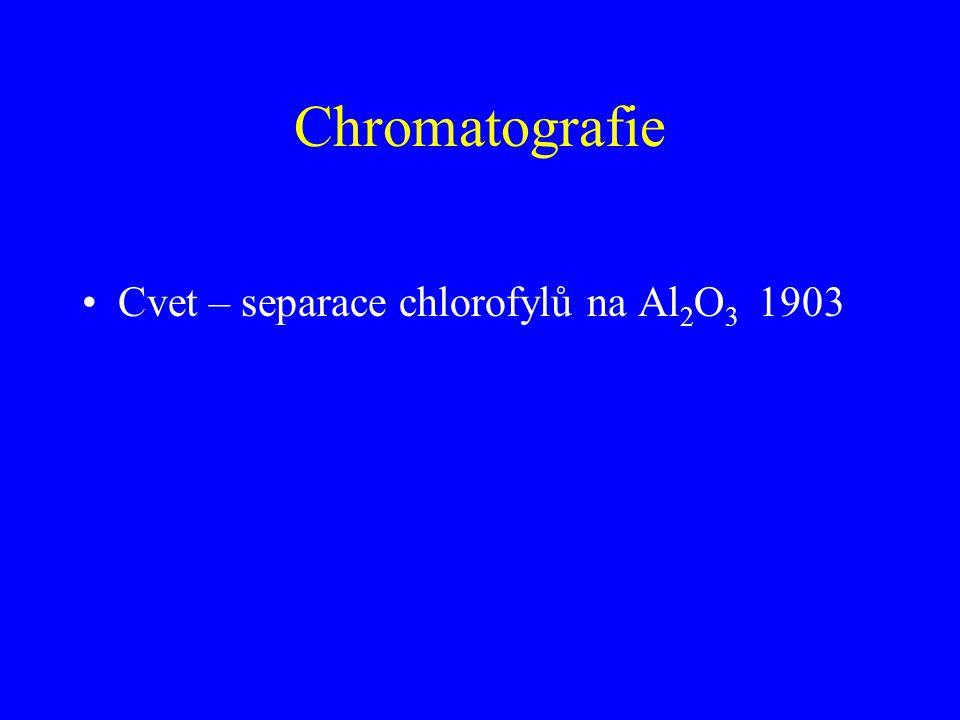 Chromatografie Cvet – separace chlorofylů na Al 2 O 3 1903