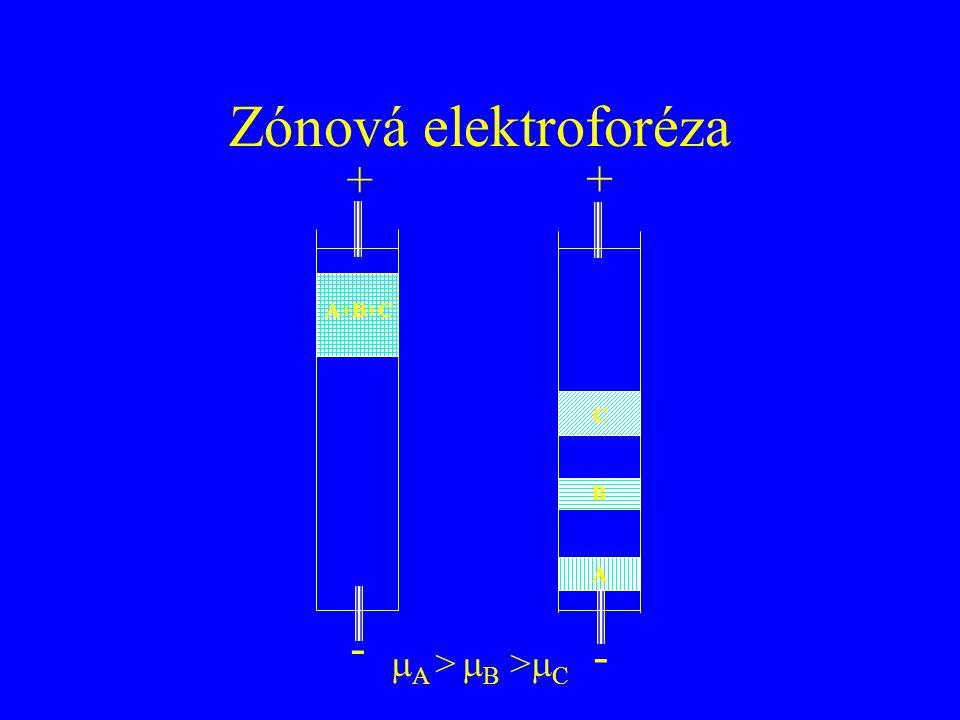 Zónová elektroforéza + + A+B+C A B C - -  A >  B >  C