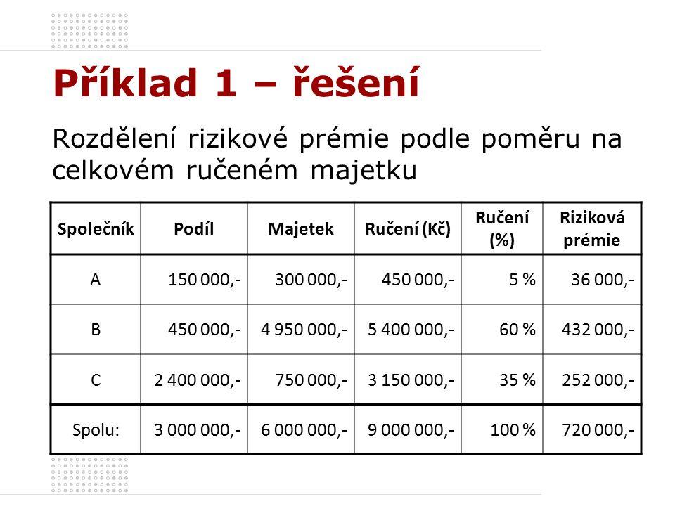 Příklad 1 – řešení Rozdělení rizikové prémie podle poměru na celkovém ručeném majetku SpolečníkPodílMajetekRučení (Kč) Ručení (%) Riziková prémie A150 000,-300 000,-450 000,-5 %36 000,- B450 000,-4 950 000,-5 400 000,-60 %432 000,- C2 400 000,-750 000,-3 150 000,-35 %252 000,- Spolu:3 000 000,-6 000 000,-9 000 000,-100 %720 000,-