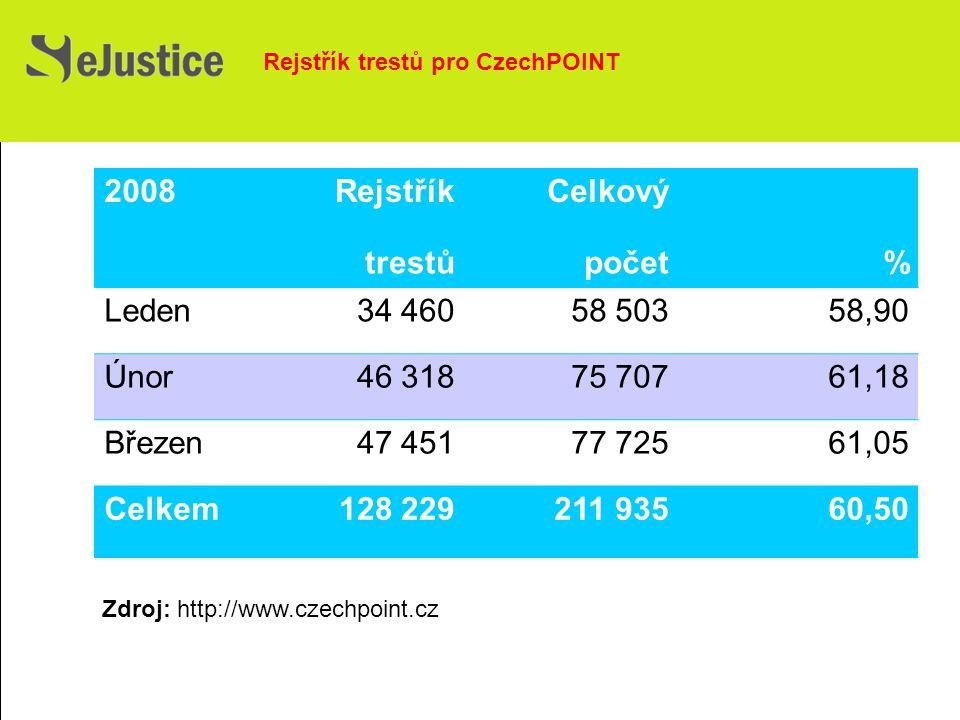 2008RejstříkCelkový trestůpočet% Leden34 46058 50358,90 Únor46 31875 70761,18 Březen47 45177 72561,05 Celkem128 229211 93560,50 Zdroj: http://www.czechpoint.cz