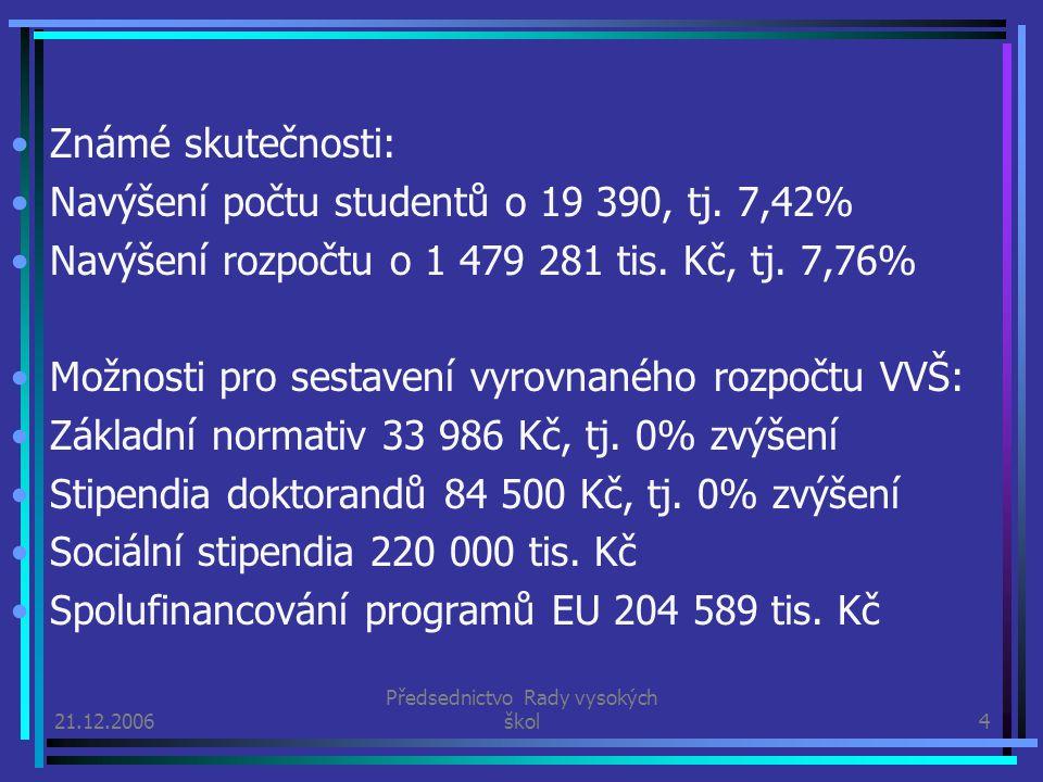 21.12.2006 Předsednictvo Rady vysokých škol4 Známé skutečnosti: Navýšení počtu studentů o 19 390, tj. 7,42% Navýšení rozpočtu o 1 479 281 tis. Kč, tj.