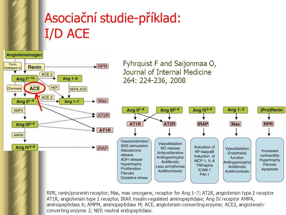 Asociační studie-příklad: I/D ACE RPR, renin/prorenin receptor; Mas, mas oncogene, receptor for Ang 1–7; AT2R, angiotensin type 2 receptor AT1R, angiotensin type 1 receptor, IRAP, insulin-regulated aminopeptidase; Ang IV receptor AMPA, aminopeptidase A; AMPM, aminopeptidase M; ACE, angiotensin-converting enzyme; ACE2, angiotensin- converting enzyme 2; NEP, neutral endopeptidase.