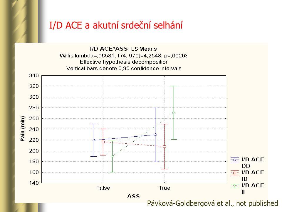 I/D ACE a akutní srdeční selhání Pávková-Goldbergová et al., not published