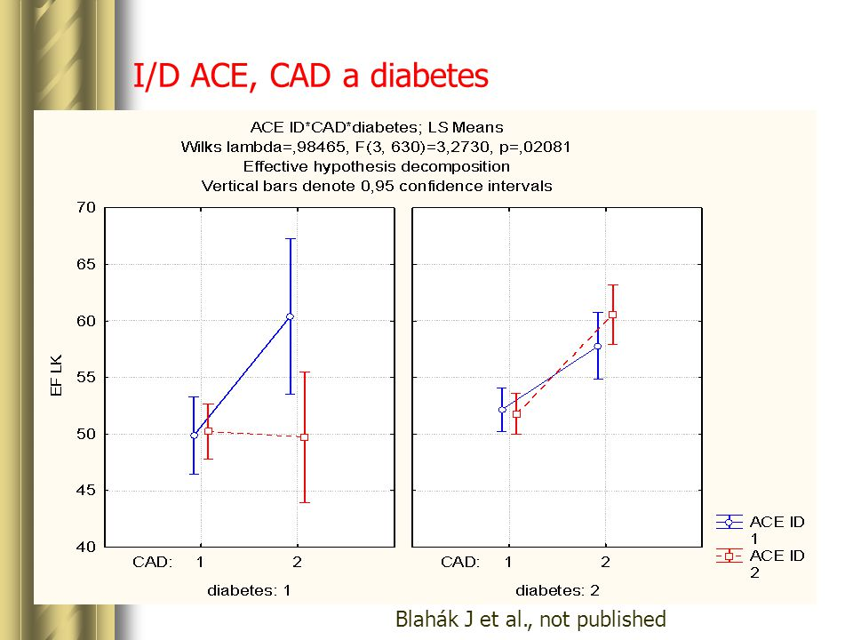 I/D ACE, CAD a diabetes Blahák J et al., not published