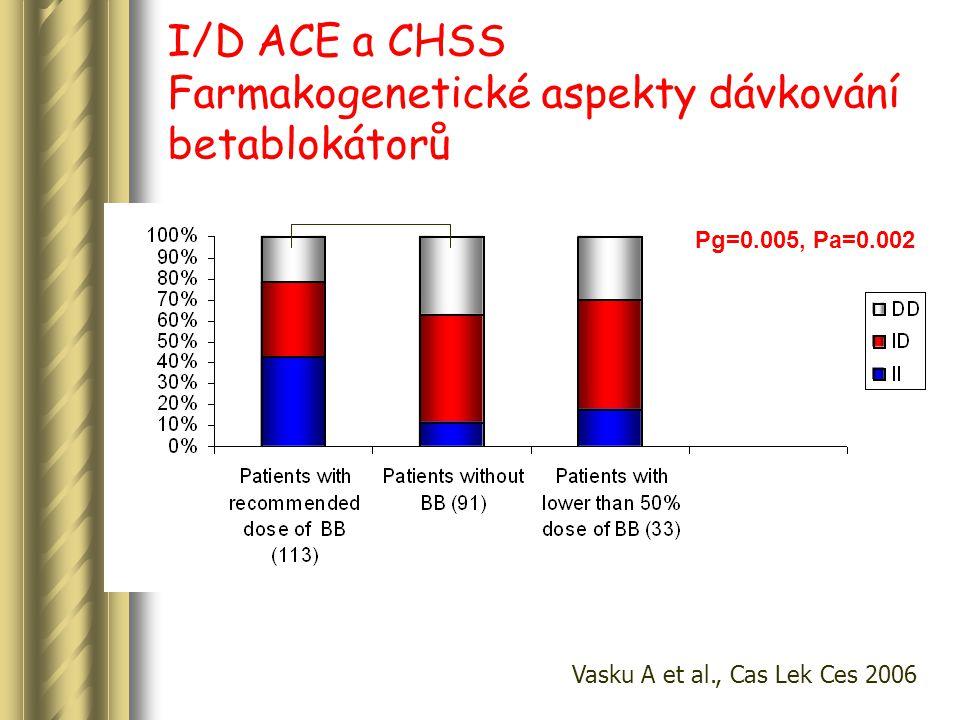 I/D ACE a CHSS Farmakogenetické aspekty dávkování betablokátorů Pg=0.005, Pa=0.002 Vasku A et al., Cas Lek Ces 2006