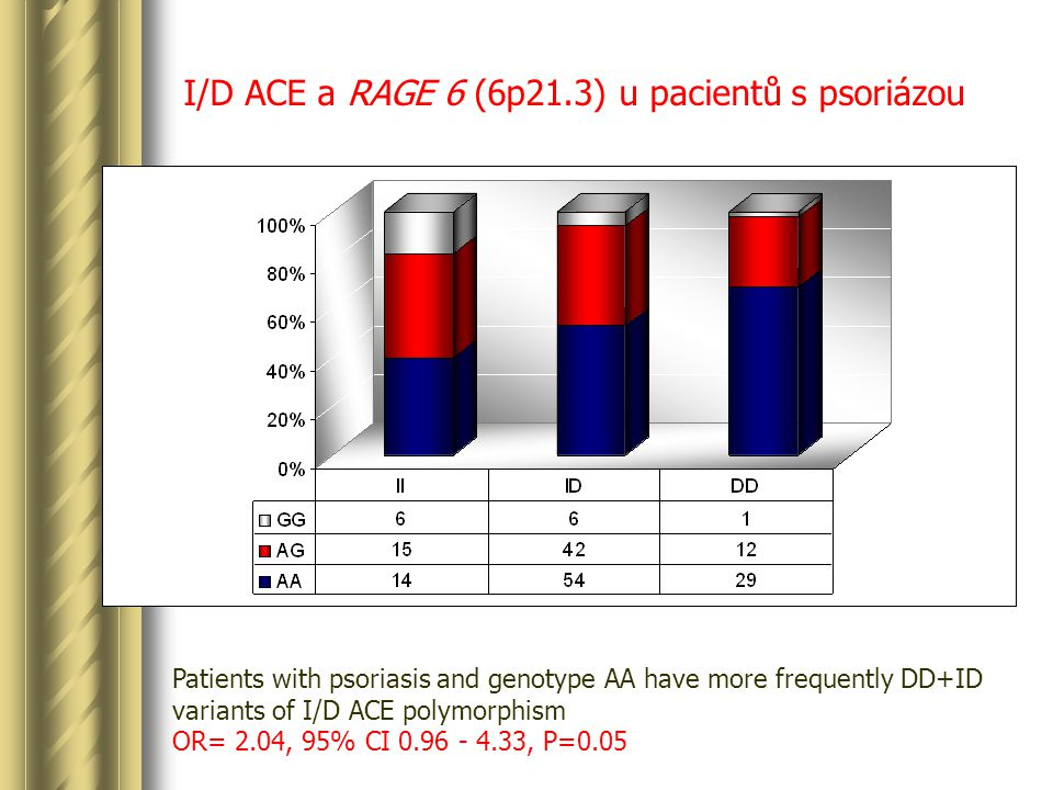I/D ACE a RAGE 6 (6p21.3) u pacientů s psoriázou Patients with psoriasis and genotype AA have more frequently DD+ID variants of I/D ACE polymorphism OR= 2.04, 95% CI 0.96 - 4.33, P=0.05 Pg=0.03 Pa=0.04