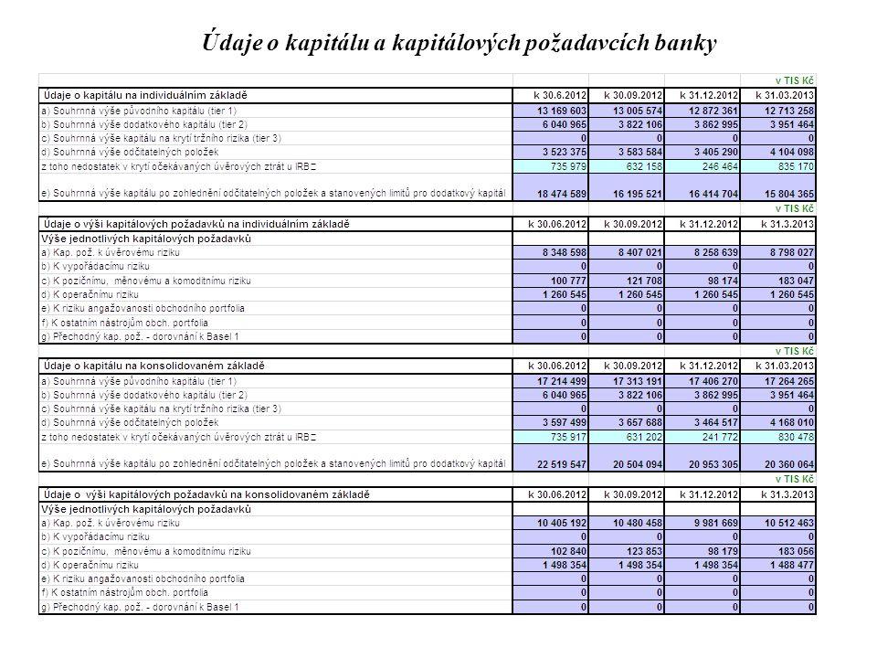 Údaje o kapitálu a kapitálových požadavcích banky
