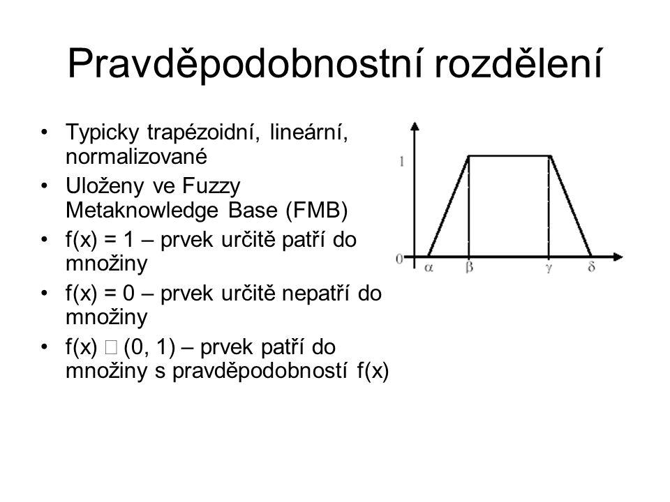 Pravděpodobnostní rozdělení Typicky trapézoidní, lineární, normalizované Uloženy ve Fuzzy Metaknowledge Base (FMB) f(x) = 1 – prvek určitě patří do mn