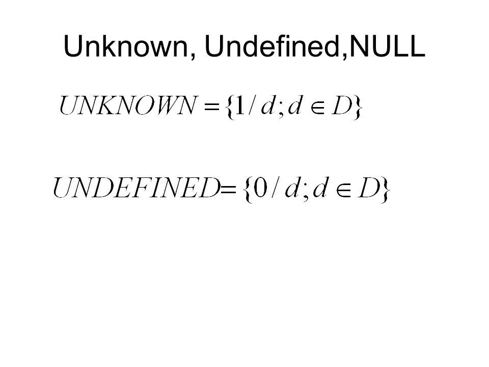 Zobecněná fuzzy doména Generalized Fuzzy Domain Definice: Buď U doména, P(U) množina všech pravděpodobnostních rozdělení pro U.