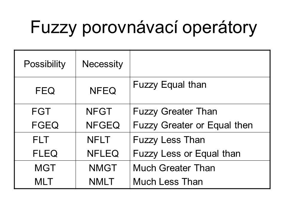 Fuzzy porovnávací operátory PossibilityNecessity FEQNFEQ Fuzzy Equal than FGT FGEQ NFGT NFGEQ Fuzzy Greater Than Fuzzy Greater or Equal then FLT FLEQ