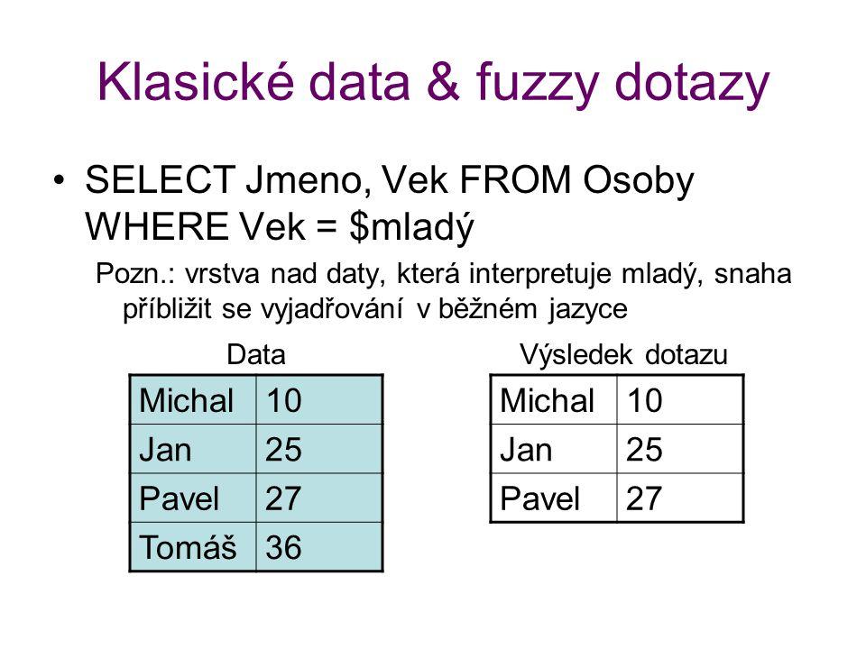 Klasické data & fuzzy dotazy SELECT Jmeno, Vek FROM Osoby WHERE Vek = $mladý Pozn.: vrstva nad daty, která interpretuje mladý, snaha příbližit se vyja