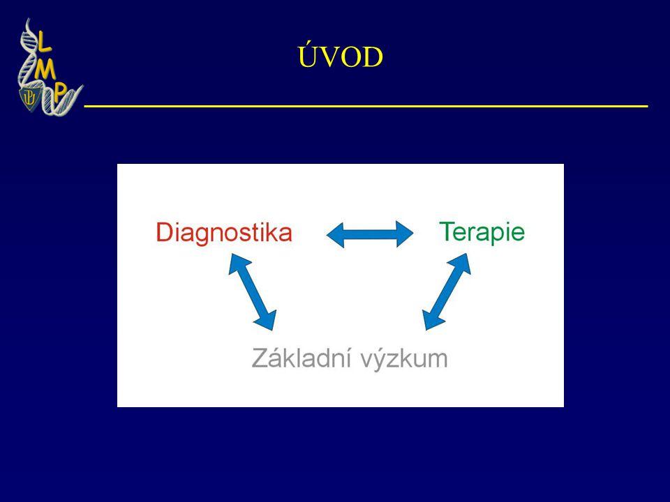 Genová Terapie -Přenos genetického materiálu, jenž má léčebný účinek -Cílené vyřazení aberantního proteinu (např.onkogenu u rakoviny) -Obnova exprese mutovaného genu u dědičných chorob -Problém obranných mechanismů buňky k cizorodé DNA -Problém selektivní terapie defektních buněk