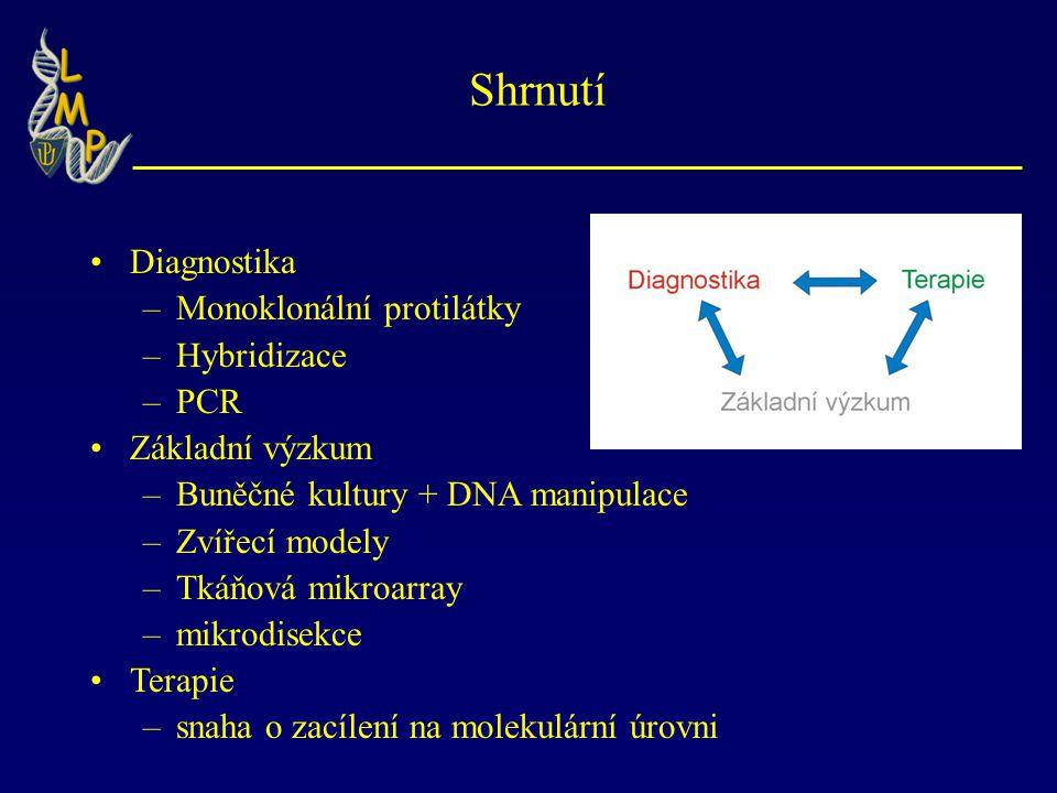 Shrnutí Diagnostika –Monoklonální protilátky –Hybridizace –PCR Základní výzkum –Buněčné kultury + DNA manipulace –Zvířecí modely –Tkáňová mikroarray –mikrodisekce Terapie –snaha o zacílení na molekulární úrovni