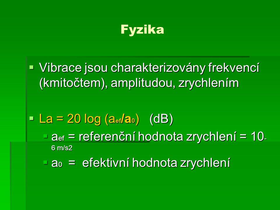 Dělení vibrací  Celkové vibrace v budovách (kmitočet 1-80 Hz)  Celkové vertikální vibrace – vyvolávají nemoci z pohybu (kmitočet < 0,5 Hz)  Vibrace přenášené na celé tělo horizontální a vertikální (kmitočet 0,5-80 Hz)  Vibrace přenášené zvláštním způsobem -na omezenou část těla (kmitočet 1-1000 Hz)  Vibrace přenášené na ruce (kmitočet 8-1000 Hz)