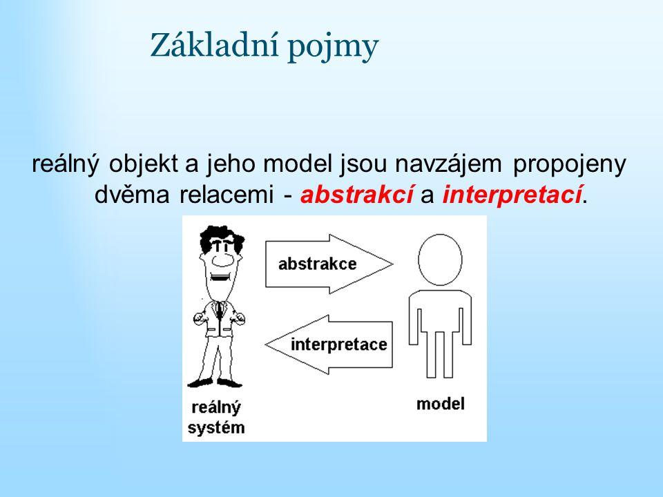 reálný objekt a jeho model jsou navzájem propojeny dvěma relacemi - abstrakcí a interpretací.