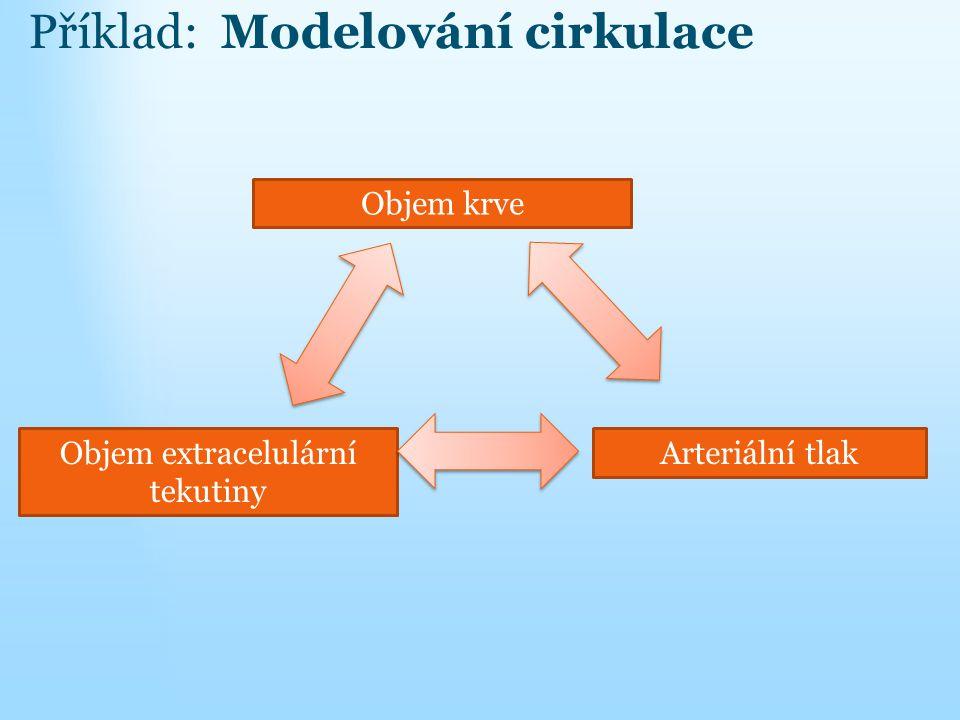 Objem krve Objem extracelulární tekutiny Arteriální tlak Příklad: Modelování cirkulace