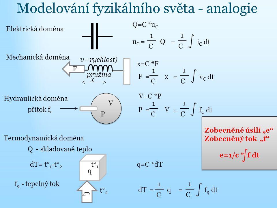 Modelování fyzikálního světa - analogie Elektrická doména Q=C *u C 1 u C = Q C = i C dt C 1 Mechanická doména pružina F x x=C *F 1 F = x C = v C dt C