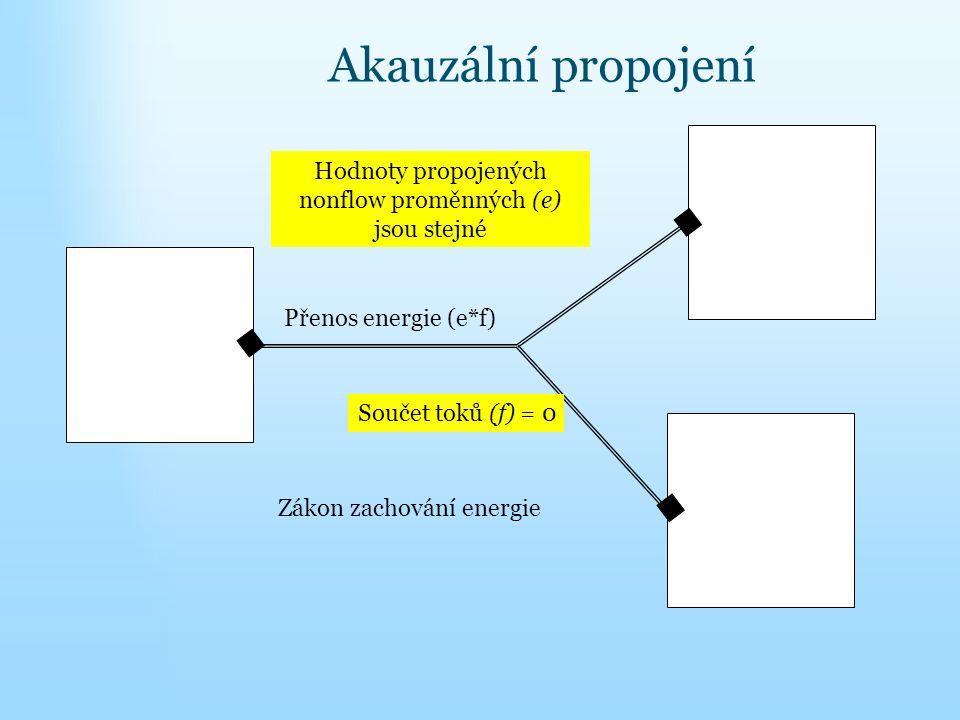 Součet toků (f) = 0 Hodnoty propojených nonflow proměnných (e) jsou stejné Akauzální propojení Přenos energie (e*f) Zákon zachování energie