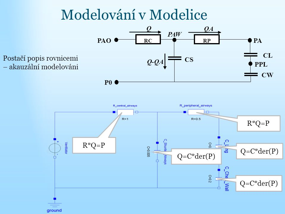 Modelování v Modelice RC RP CS CL CW PAW PA PPL QA Q Q- P0 PAO Postačí popis rovnicemi – akauzální modelováni R*Q=P Q=C*der(P)