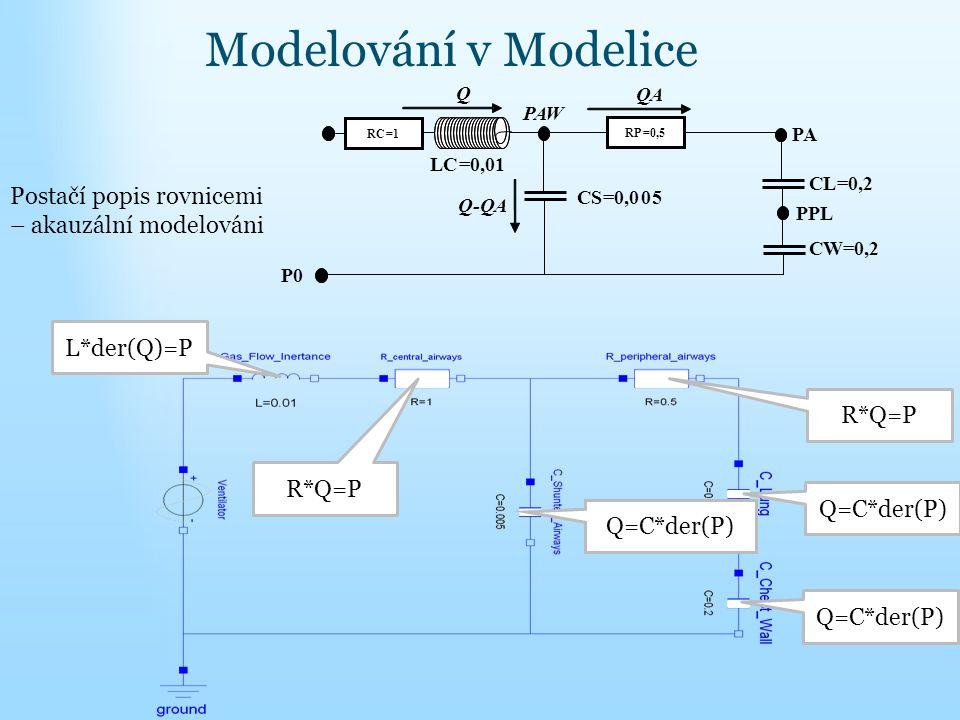 Modelování v Modelice RP=0,5 CS=0,005 CL=0,2 PAW PA PPL QA Q Q- P0 RC=1 LC=0,01 CW=0,2 Postačí popis rovnicemi – akauzální modelováni L*der(Q)=P R*Q=P