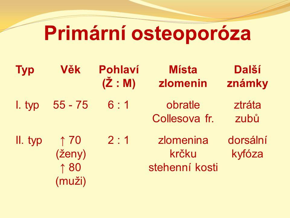 Varující signály osteoporóza je obvykle bezpříznaková necharakteristické bolesti v zádech velmi bolestivé zlomeniny předloktí a obratlů zlomenina stehenní kosti (po mnoha letech řídnutí) – 10 000 žen a 3 000 mužů ve věku nad 55 let v ČR