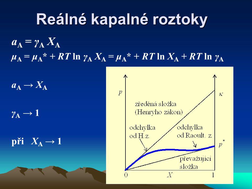 Reálné kapalné roztoky a A = γ A X A μ A = μ A * + RT ln γ A X A = μ A * + RT ln X A + RT ln γ A a A → X A γ A → 1 při X A → 1