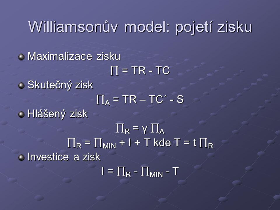 Williamsonův model: pojetí zisku Maximalizace zisku  = TR - TC Skutečný zisk  A = TR – TC´ - S Hlášený zisk  R = γ  A  R =  MIN + I + T kde T = t  R Investice a zisk I =  R -  MIN - T