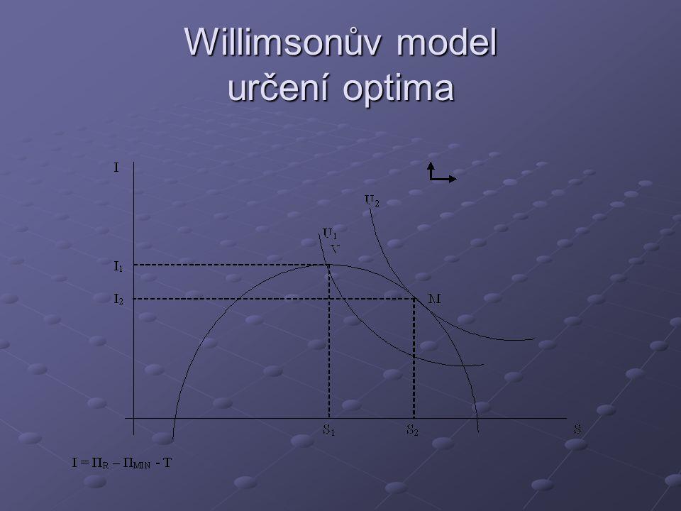 Willimsonův model určení optima