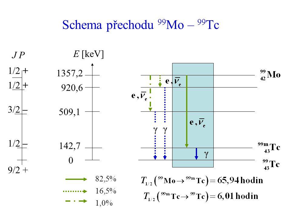 Schema přechodu 99 Mo – 99 Tc E [keV] 1357,2 920,6 509,1 0 γ γ γ J P 1/2 + 9/2 + 142,7 1/2 + 3/2 – 1/2 – 82,5% 16,5% 1,0%