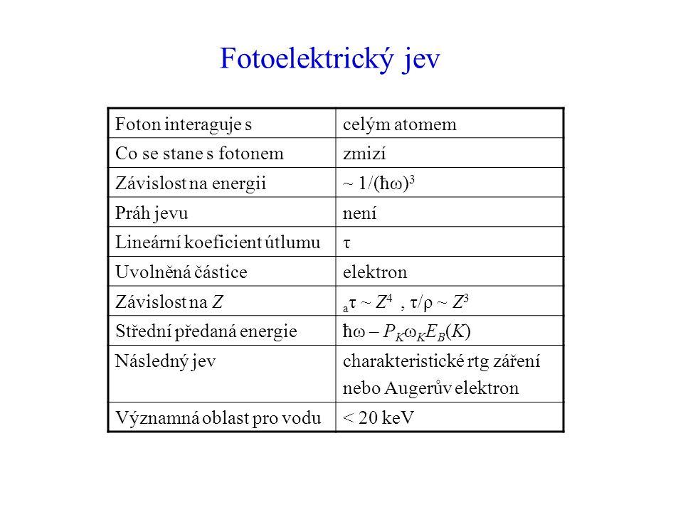 Foton interaguje scelým atomem Co se stane s fotonemzmizí Závislost na energii~ 1/(ħω) 3 Práh jevunení Lineární koeficient útlumuτ Uvolněná částiceelektron Závislost na Z a τ ~ Z 4, τ/ρ ~ Z 3 Střední předaná energieħω – P K ω K E B (K) Následný jevcharakteristické rtg záření nebo Augerův elektron Významná oblast pro vodu< 20 keV