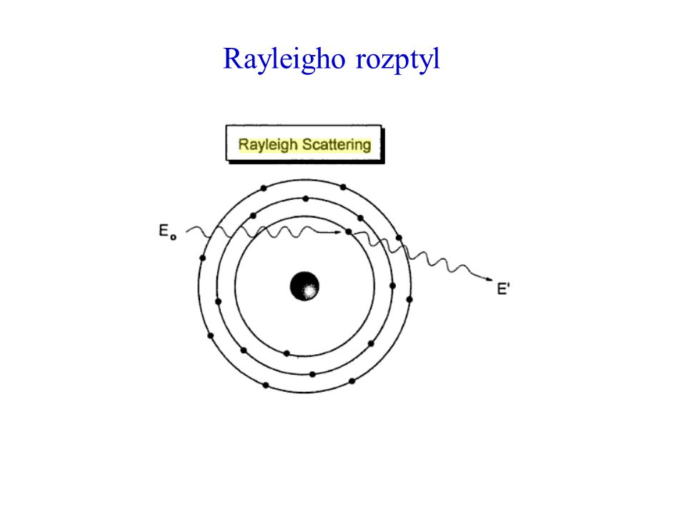 Rayleigho rozptyl