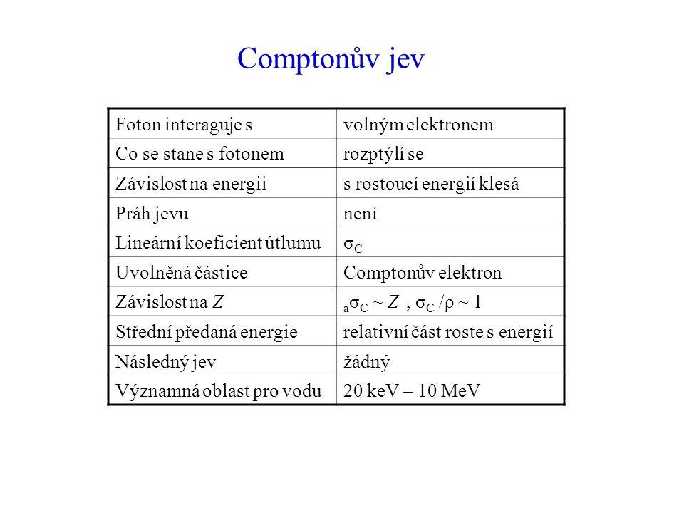 Foton interaguje svolným elektronem Co se stane s fotonemrozptýlí se Závislost na energiis rostoucí energií klesá Práh jevunení Lineární koeficient útlumuσCσC Uvolněná částiceComptonův elektron Závislost na Z a σ C ~ Z, σ C /ρ ~ 1 Střední předaná energierelativní část roste s energií Následný jevžádný Významná oblast pro vodu20 keV – 10 MeV