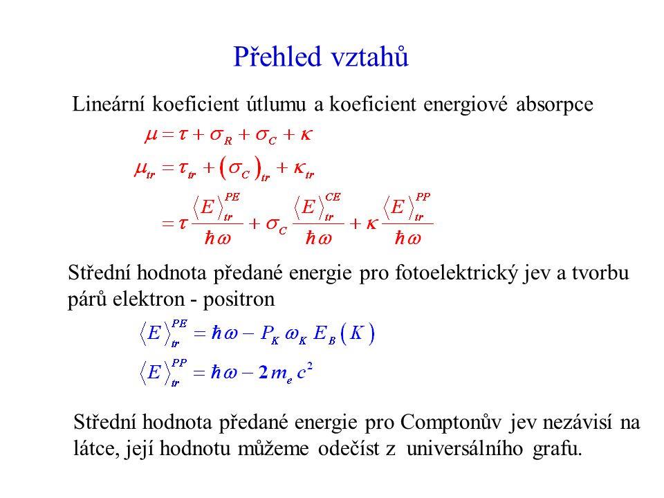 Přehled vztahů Lineární koeficient útlumu a koeficient energiové absorpce Střední hodnota předané energie pro fotoelektrický jev a tvorbu párů elektron - positron Střední hodnota předané energie pro Comptonův jev nezávisí na látce, její hodnotu můžeme odečíst z universálního grafu.