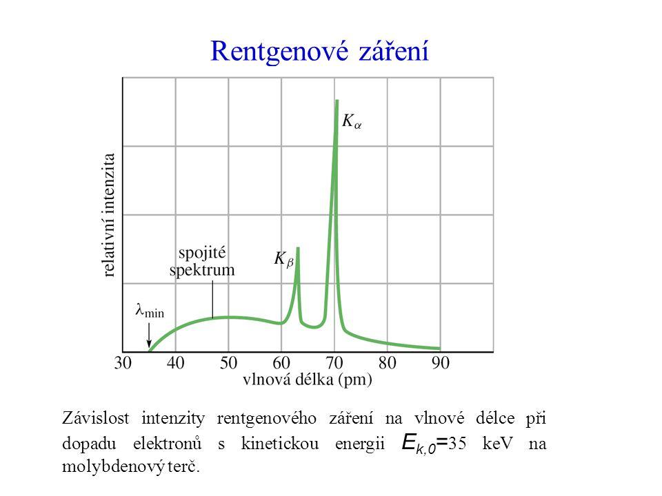 Rentgenové záření Závislost intenzity rentgenového záření na vlnové délce při dopadu elektronů s kinetickou energii E k,0 = 35 keV na molybdenový terč.
