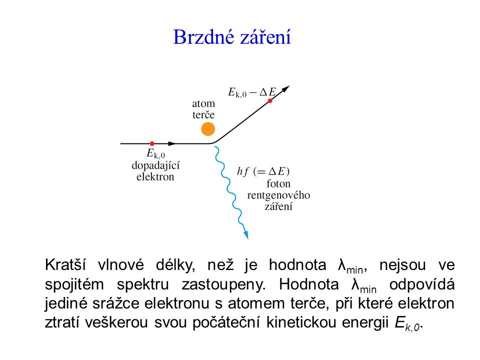 Brzdné záření Kratší vlnové délky, než je hodnota λ min, nejsou ve spojitém spektru zastoupeny.