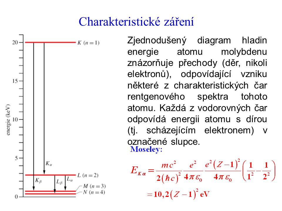 Charakteristické záření Zjednodušený diagram hladin energie atomu molybdenu znázorňuje přechody (děr, nikoli elektronů), odpovídající vzniku některé z charakteristických čar rentgenového spektra tohoto atomu.