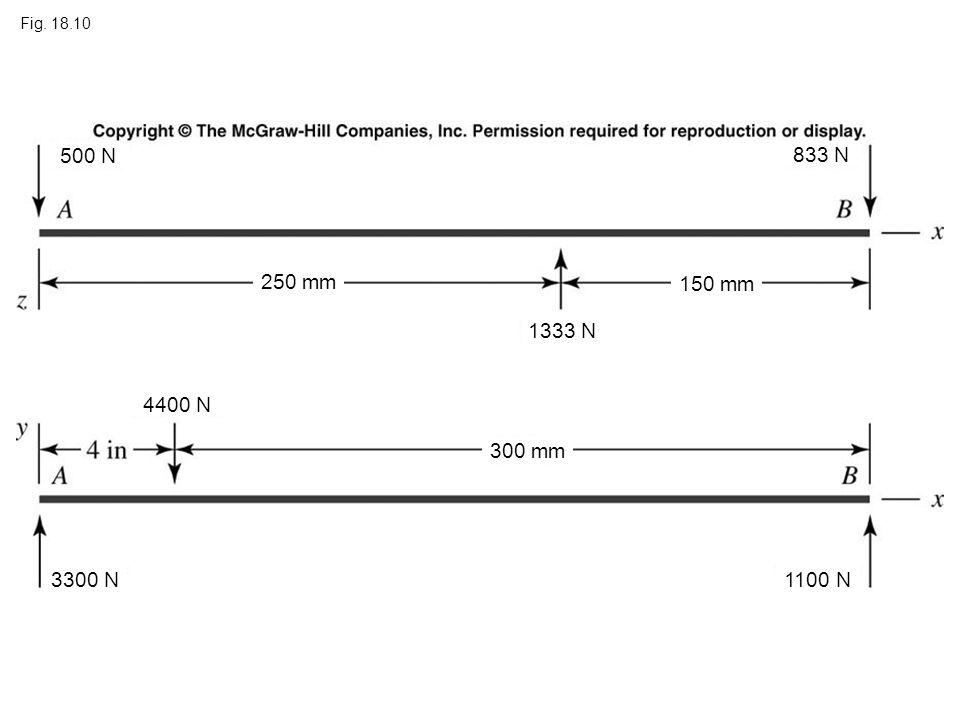 Fig. 18.10 250 mm 150 mm 300 mm 833 N 3300 N1100 N 4400 N 500 N 1333 N