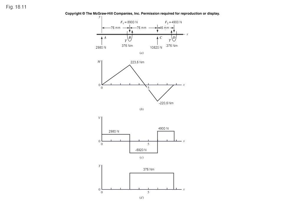 Fig. 18.11 4900 N 75 mm 45 mm 8900 N4900 N 2980 N 10820 N 375 Nm 223,5 Nm -220,5 Nm 375 Nm 2980 N -5920 N