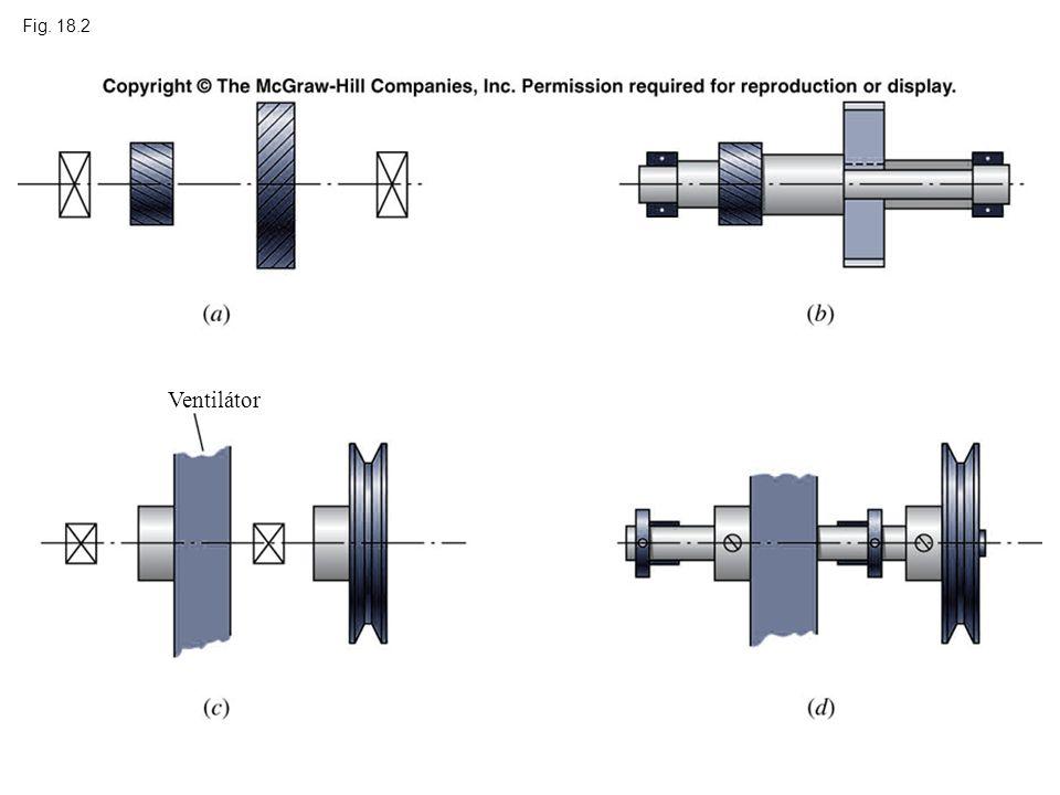 Fig. 18.2 Ventilátor