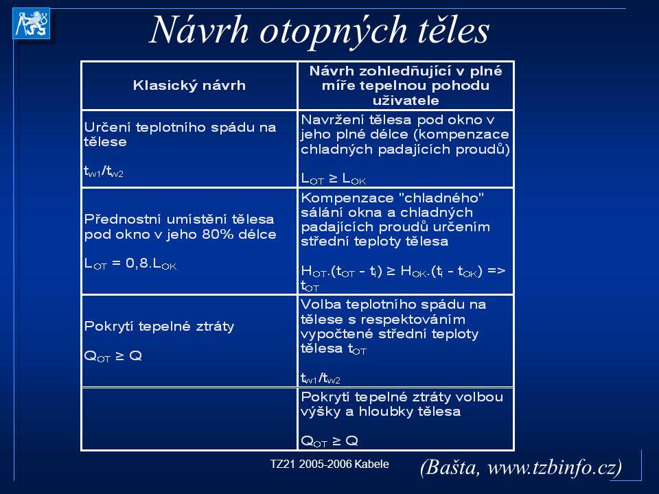 TZ21 2005-2006 Kabele Návrh otopných těles (Bašta, www.tzbinfo.cz)