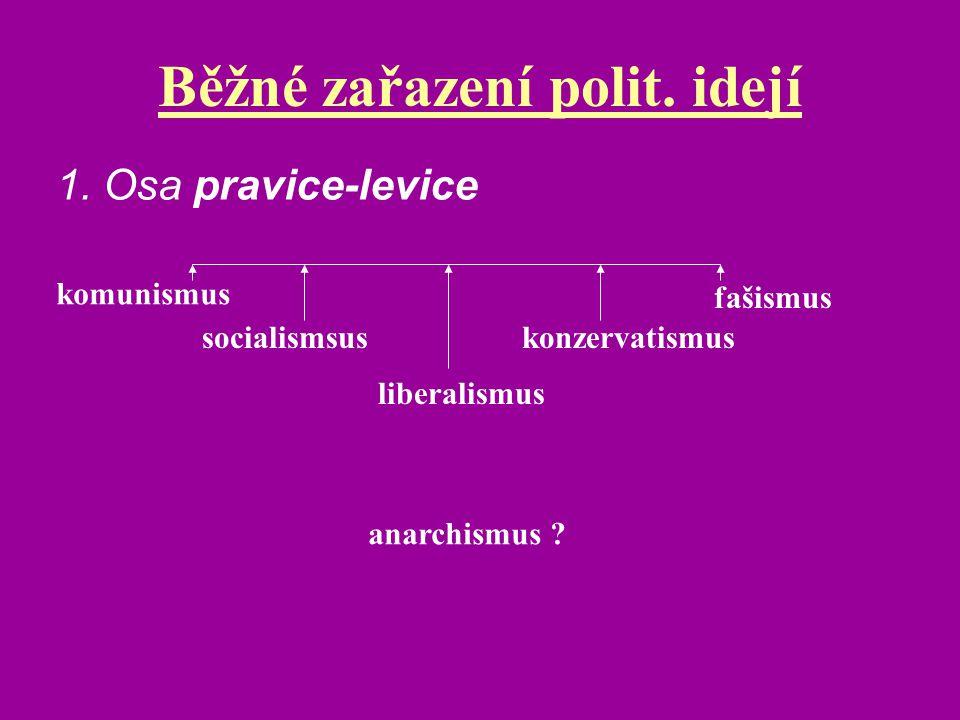 Běžné zařazení polit. idejí komunismus socialismsus liberalismus konzervatismus fašismus anarchismus ? 1. Osa pravice-levice