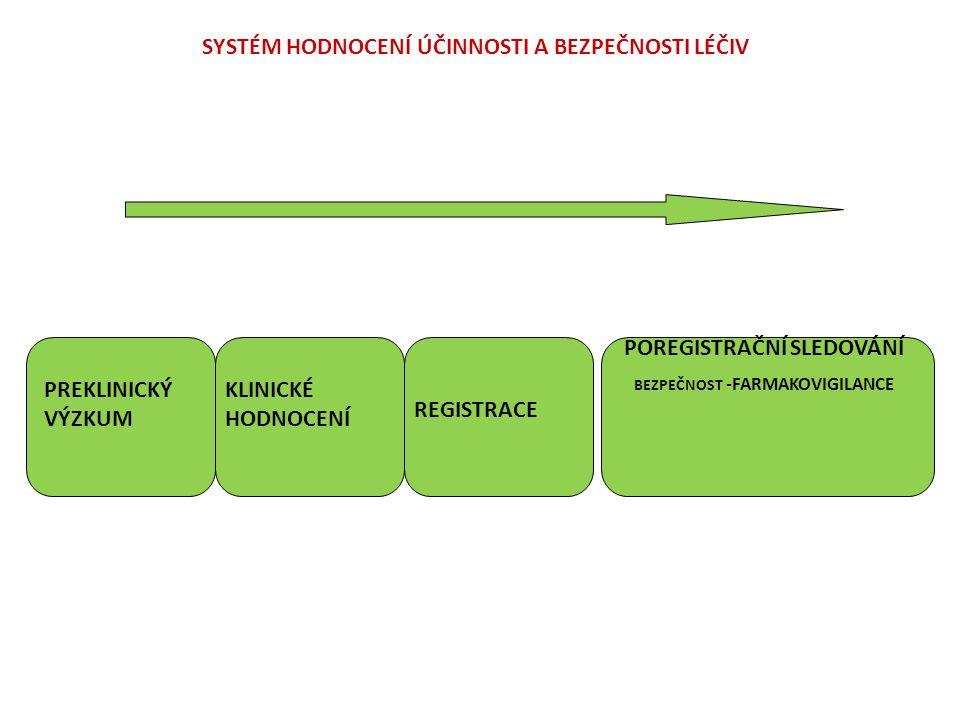 SYSTÉM HODNOCENÍ ÚČINNOSTI A BEZPEČNOSTI LÉČIV PREKLINICKÝ VÝZKUM KLINICKÉ HODNOCENÍ REGISTRACE POREGISTRAČNÍ SLEDOVÁNÍ BEZPEČNOST -FARMAKOVIGILANCE