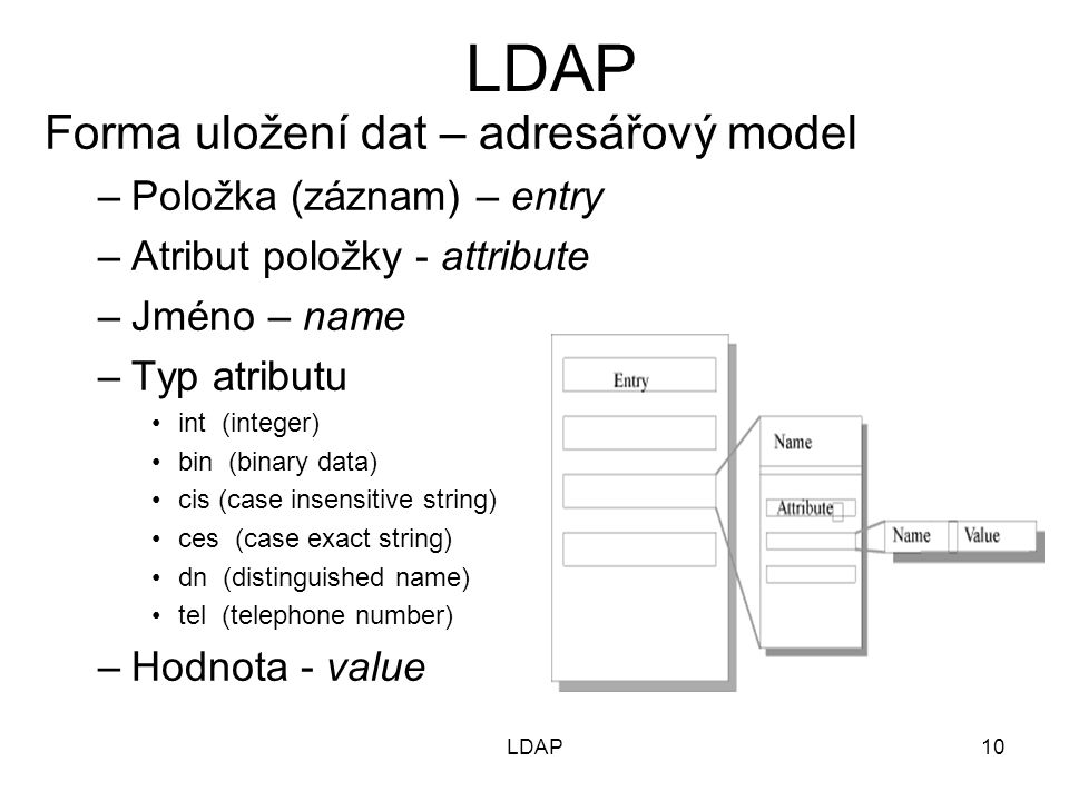 Forma uložení dat – adresářový model –Položka (záznam) – entry –Atribut položky - attribute –Jméno – name –Typ atributu int (integer) bin (binary data) cis (case insensitive string) ces (case exact string) dn (distinguished name) tel (telephone number) –Hodnota - value 10LDAP