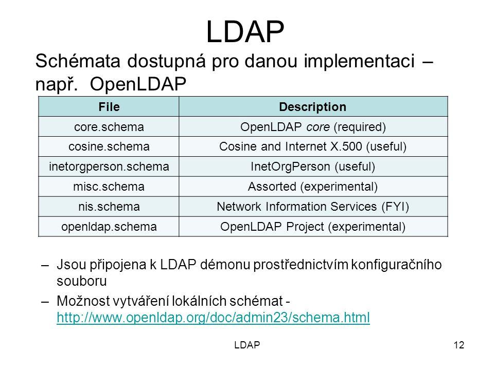 Schémata dostupná pro danou implementaci – např. OpenLDAP –Jsou připojena k LDAP démonu prostřednictvím konfiguračního souboru –Možnost vytváření loká