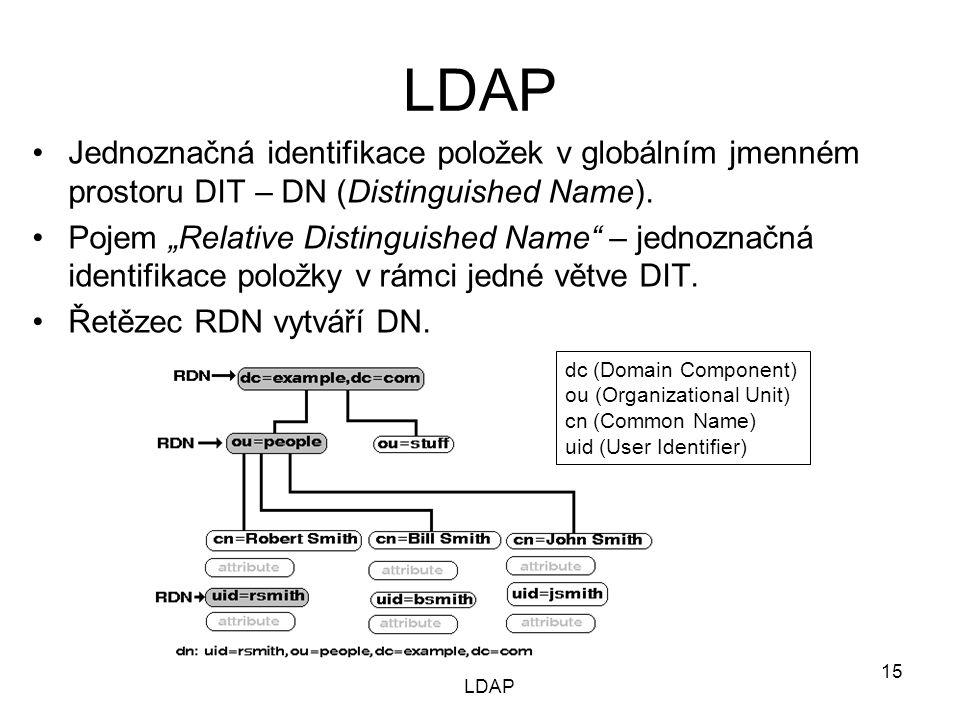 """Jednoznačná identifikace položek v globálním jmenném prostoru DIT – DN (Distinguished Name). Pojem """"Relative Distinguished Name"""" – jednoznačná identif"""