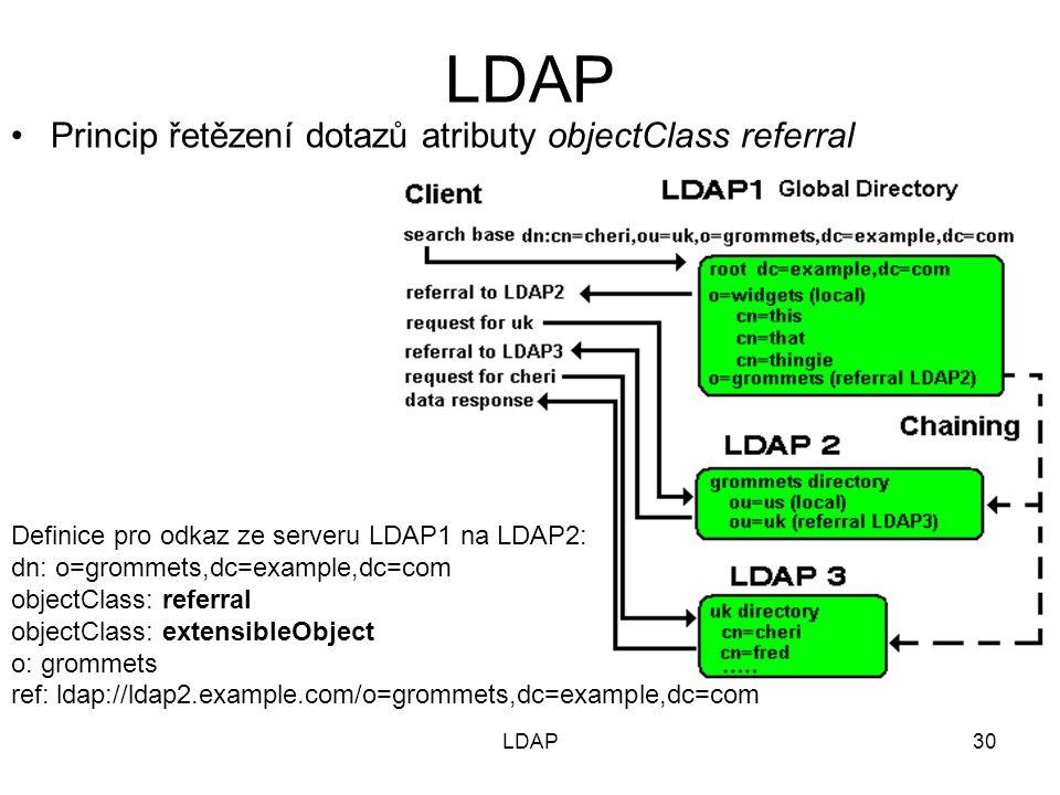 30 Princip řetězení dotazů atributy objectClass referral Definice pro odkaz ze serveru LDAP1 na LDAP2: dn: o=grommets,dc=example,dc=com objectClass: referral objectClass: extensibleObject o: grommets ref: ldap://ldap2.example.com/o=grommets,dc=example,dc=com LDAP