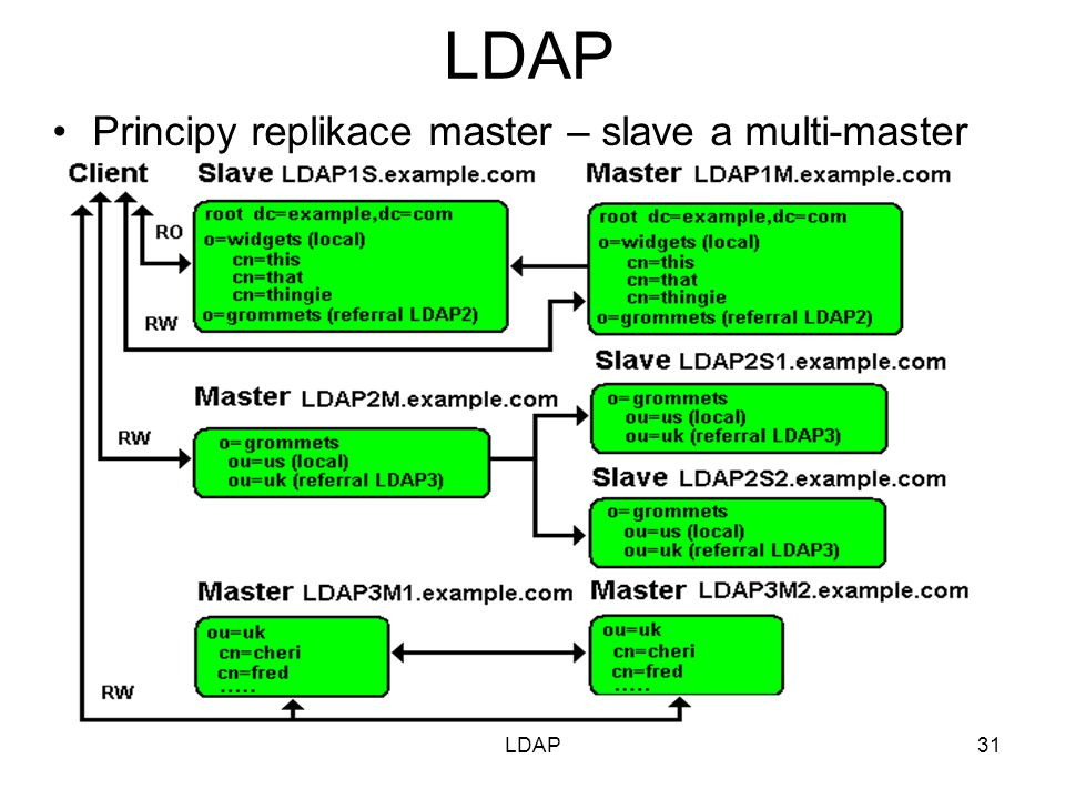 Principy replikace master – slave a multi-master 31LDAP