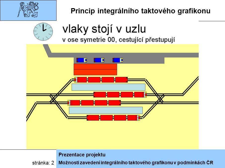 Možnosti zavedení integrálního taktového grafikonu v podmínkách ČR Prezentace projektu stránka: 2 Princip integrálního taktového grafikonu