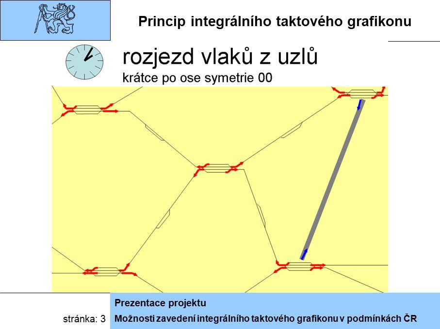 Možnosti zavedení integrálního taktového grafikonu v podmínkách ČR Prezentace projektu stránka: 3 Princip integrálního taktového grafikonu
