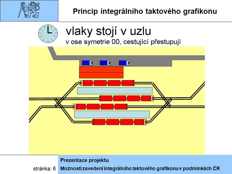 Možnosti zavedení integrálního taktového grafikonu v podmínkách ČR Prezentace projektu stránka: 6 Princip integrálního taktového grafikonu